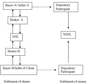literature reviewcomparision of broking firms On the other hand, stock brokers can be known as the securities remisiers in a stock broking company which play a fundamental role to execute the investor buying and selling of a stock and other type of investment due to the different type of broker (chan et al, 1991.