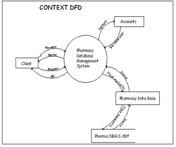 Pharmacy database management system it project topics context diagram ccuart Choice Image