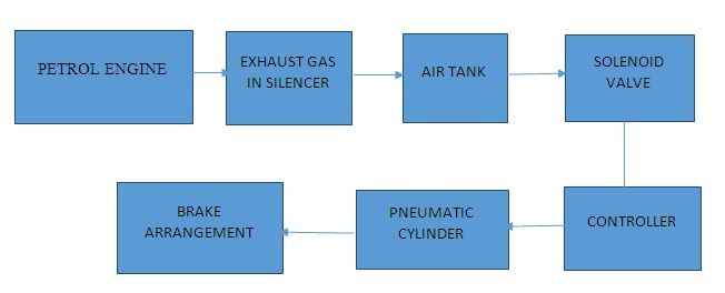 Air Brake System Using Exhaust Gas Automobile Project Topics