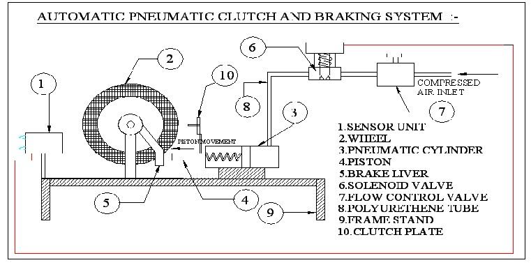 pneumatic clutch diagram
