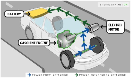 Kinematic energy recovery system for cycle automobile project topics kinematic energy recovery sciox Image collections